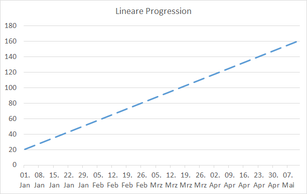 lineare-progression